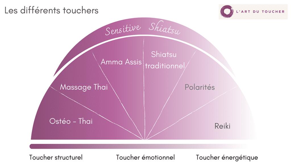 diagramme-touchers-art-du-toucher_600